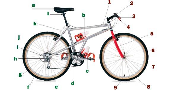 Le parti della bicicletta